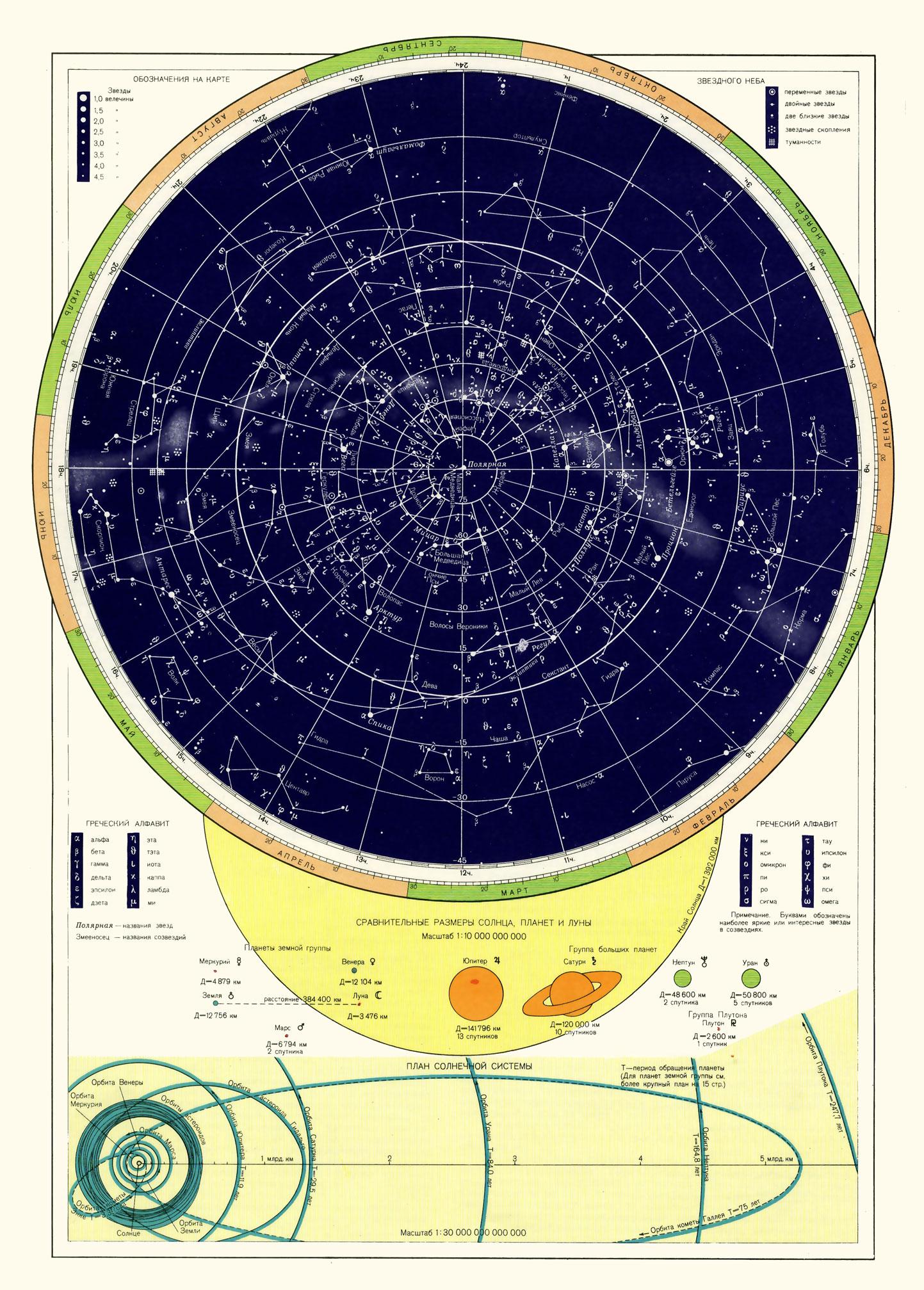 Схема большого небесного круга