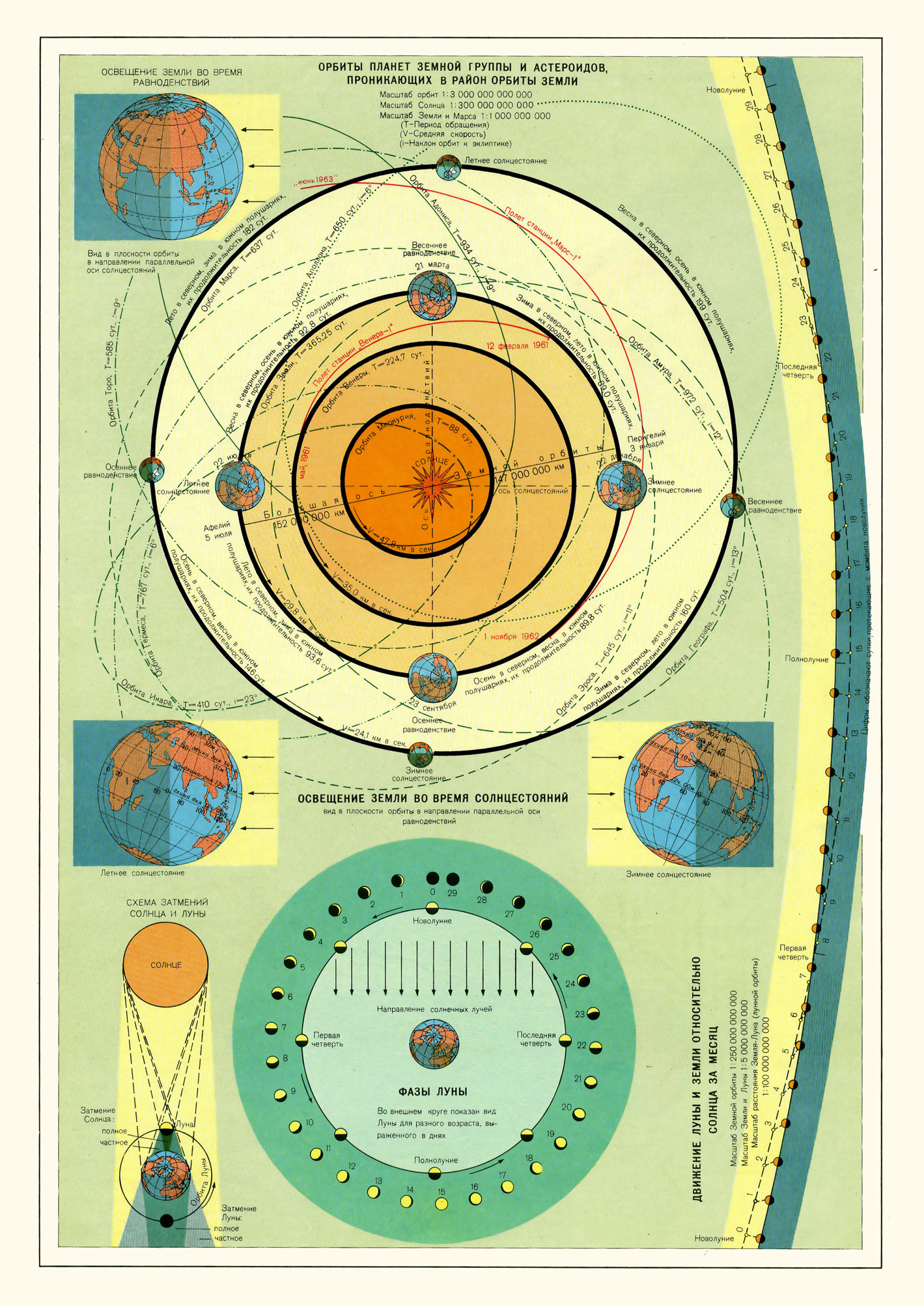 Орбиты планет земной группы времена