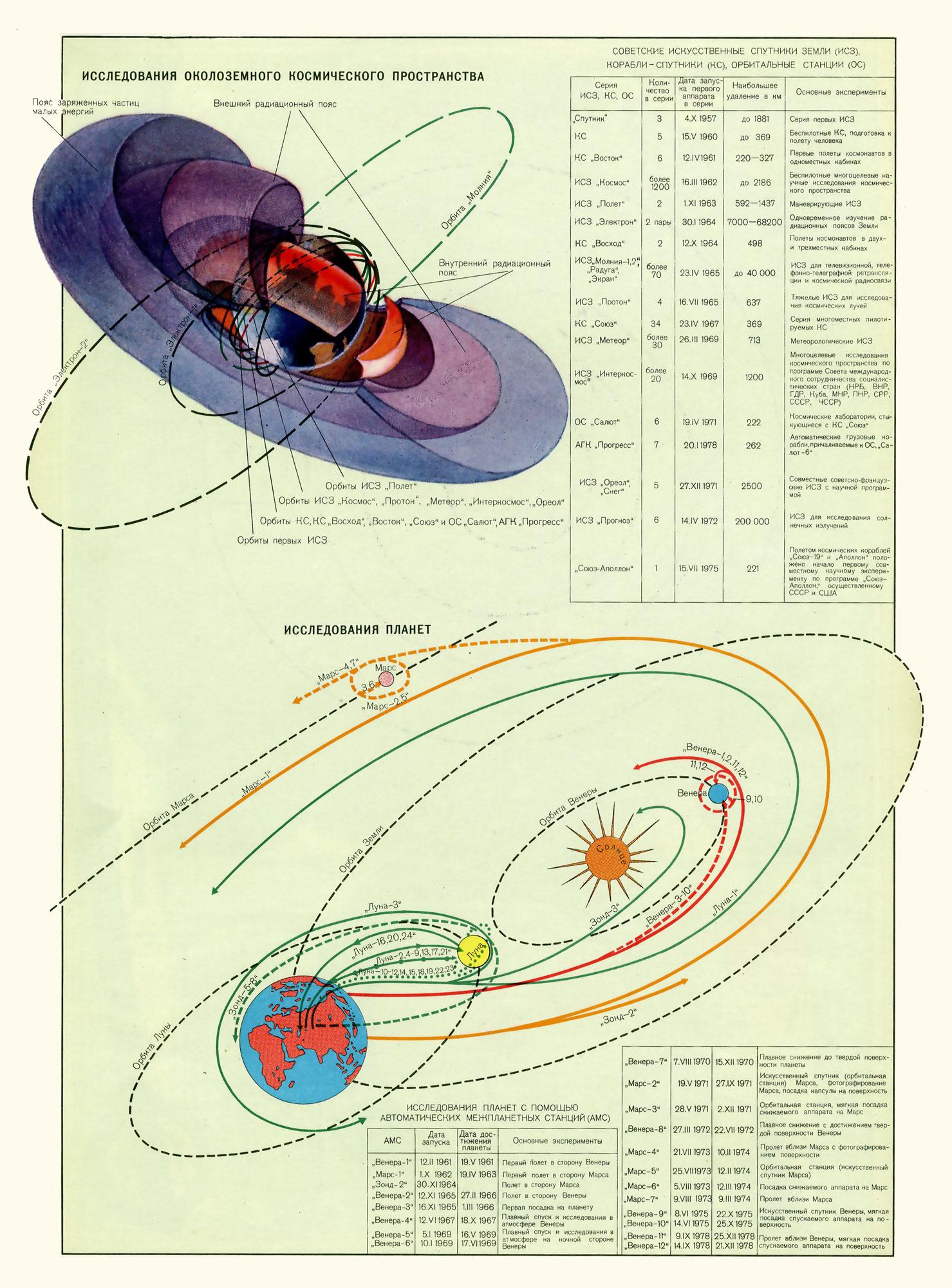 Советские исследования космического